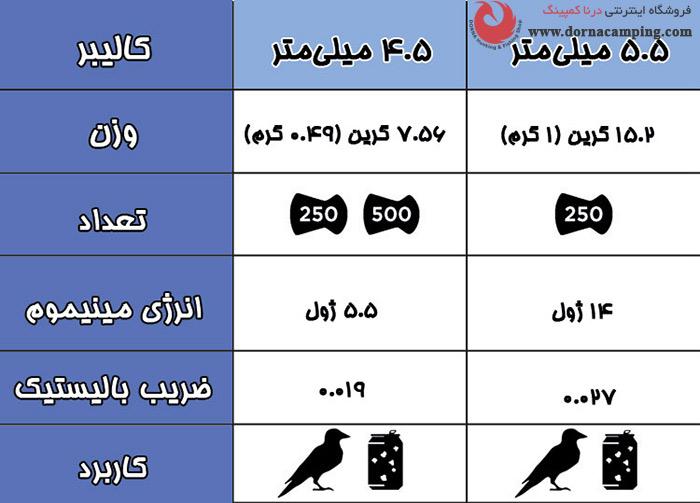 جدول مشخصات ساچمه گامو پرومگنوم کالیبر 5.5